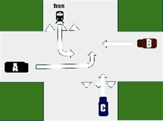 Wat is hier juiste volgorde van voorrang/voorlaten gaan tussen tram en ander bestuurders ?plaatje